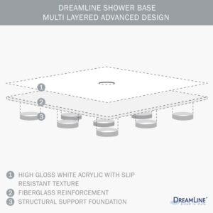 "DreamLine SlimLine 40"" by 40"" Neo Shower Floor and QWALL-4 Shower Backwall Kit, DL-6184-01"
